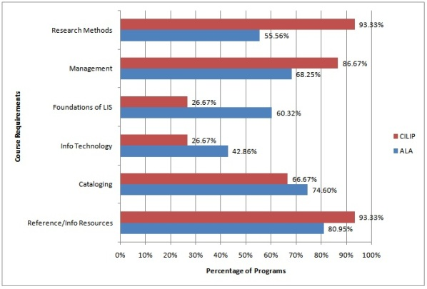 Figure 2. Course Requirements in LIS Programs