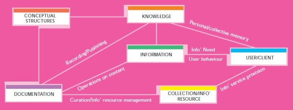 Figure 1: Diagram of the BPK�s Core Schema. From Body of Professional Knowledge (p. 4), by the Chartered Institute of Library and Information Professionals, 2004, London: CILIP. Copyright 2004 by CILIP. Reprinted with permission.